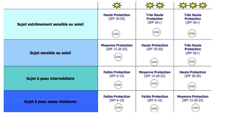 Bon usage produits solaires 11 07 2017 pdf